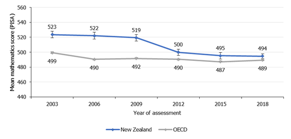 Figure 1. New Zealand mathematics score in 2018 was similar to 2012 and 2015 but lower than in 2003 (PISA)