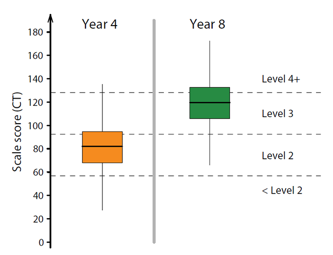 Figure 3 : Distribution of scores on the Critical Thinking scale