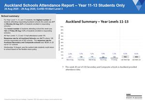 Attendance COVID-19: Year 11-13 Auckland Schools 17-21 Aug 2020 [PDF 874kB]