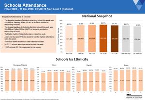 Attendance COVID-19: Schools 7 to 11 Dec 2020 [PDF 532kB]