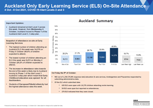 Attendance COVID-19: Early Learning Services Auckland 4-8 Oct 2021 [PDF 271.7kB]