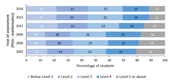 Figure 2. In 2018, the proportion of students at each proficiency level was the same as in 2015 (PISA)