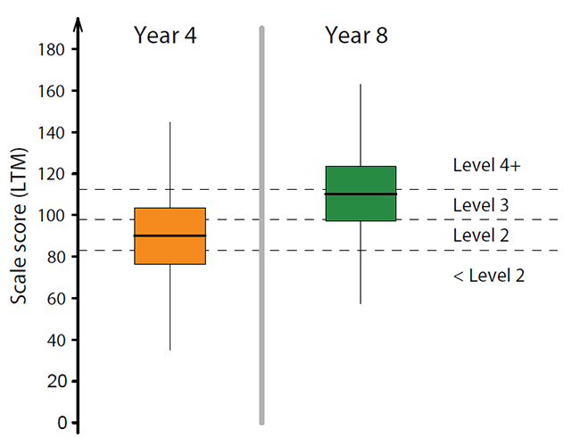Figure 4 : Distribution of scores on the Learning Through Movement scale