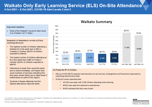 Attendance COVID-19: Early Learning Services: Waikato 4-8 Oct 2021 [PDF 410.9kB]