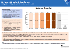 Attendance COVID-19: Schools 13-17  Sep 2021 [PDF 867.5kB]