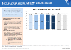 Attendance COVID-19: Early learning services 27-Sep to 1-Oct 2021 [PDF 395.7kB]