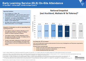 Attendance COVID-19: Early learning services 11-15 Oct 2021 [PDF 403.6kB]