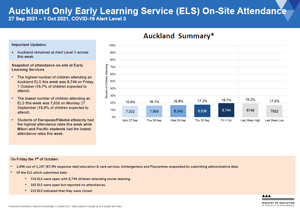 Attendance COVID-19: Early Learning Services Auckland 4-8 Oct 2021 [PDF 270.6kB]