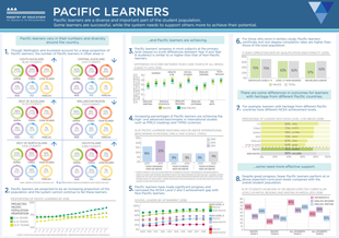 Pacific Learners thumbnail image.