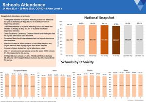 Attendance COVID-19: Schools May 24-28 2021 [PDF 543.1kB]