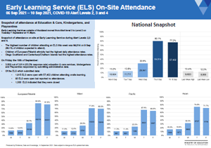 Attendance COVID-19: Early learning services 6-10 Sep 2021 [PDF 329.6kB]