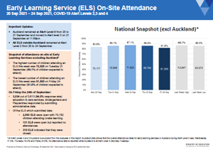 Attendance COVID-19: Early learning services 20-24 Sep 2021 [PDF 362.3kB]