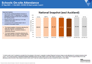 Attendance COVID-19: Schools 27-Sep to 1-Oct 2021 [PDF 775.3kB]