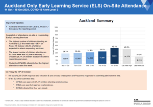 Attendance COVID-19: Early Learning Services: Auckland 11-15 Oct 2021 [PDF 255.3kB]