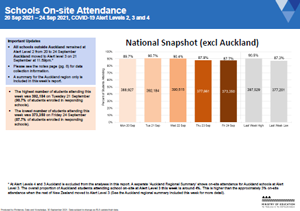 Attendance COVID-19: Schools 20-24 Sep 2021 [PDF 828.9kB]