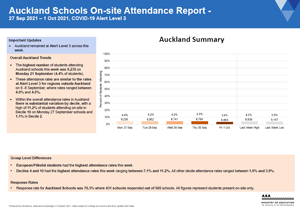 Attendance COVID-19: Auckland Schools 27 Sep to 1 Oct 2021 [PDF 271.7kB]