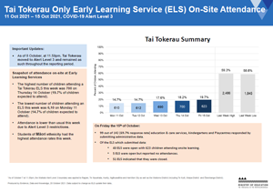 Attendance COVID-19: Early Learning Services: Tai Tokerau 11-15 Oct 2021 [PDF 283.7kB]