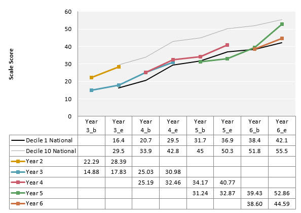 Figure 1. Russell School mean mathematics change data on Progressive Achievement Tests for Year 2 to Year 6 students for the first two years of DMIC implementation (2015 – 2016) in relation to decile norms.