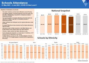 Attendance COVID-19: Schools May 31 to Jun 4 2021 [PDF 543.1kB]