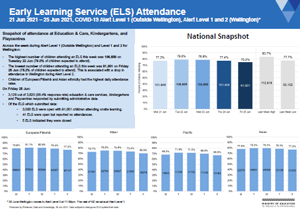 Attendance COVID-19: Early learning services Jun 21-25 2021 [PDF 350.1kB]