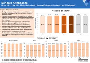 Attendance COVID-19: Schools Jun-28 to 2-Jul 2021 [PDF 543.1kB]