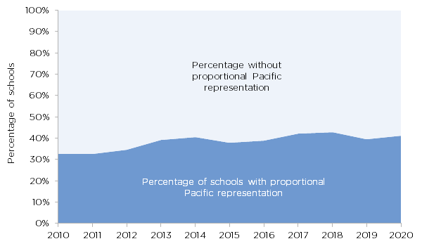 Figure 2.  In 2019, fair Pacific representatives was variable amongst deciles.