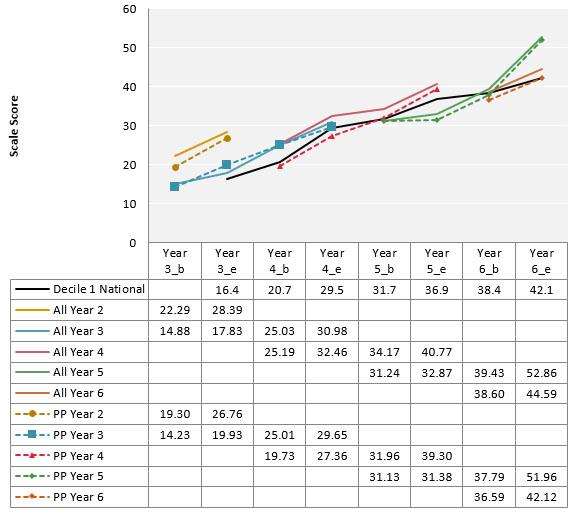 Figure 2. Russell School mean mathematics change trajectories on Progressive Achievement Tests for Pasifika students 2015-2016.