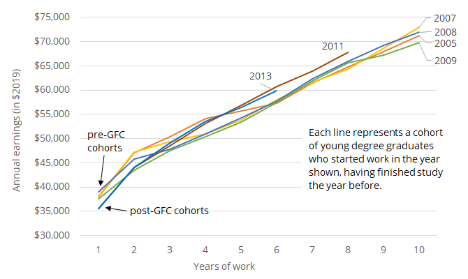 Figure 2: Average annual earnings trajectories for selected cohorts of bachelors degree graduates