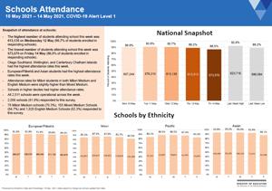 Attendance COVID-19: Schools May 17-21 2021 [PDF 543.1kB]