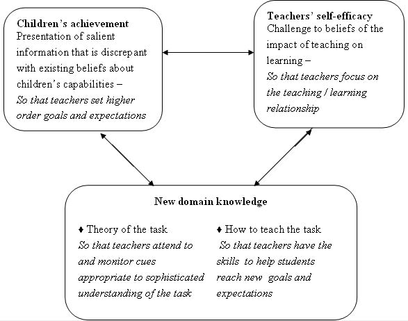 Figure 1.1: Proposed Components of Professional Development Needed to Change Expectations and Student Achievement