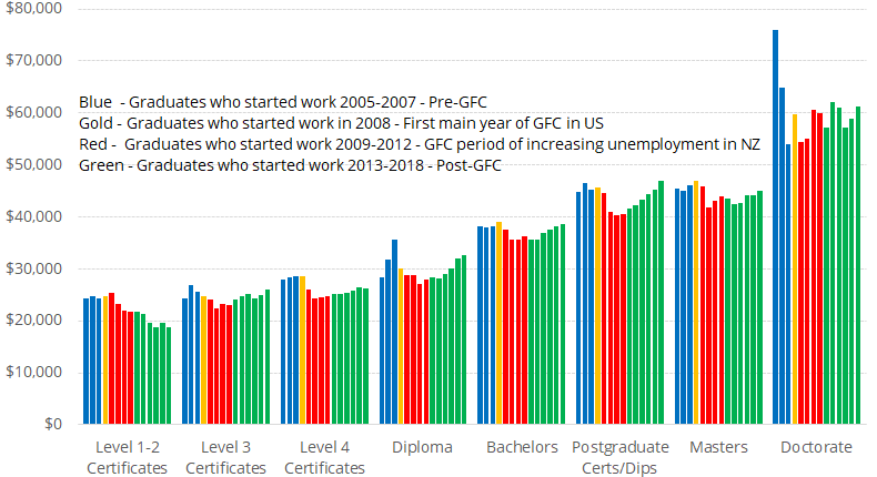 Figure 1:  Earnings one year after graduation - pre- and post-GFC tertiary graduate cohorts