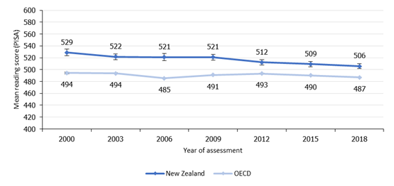 Figure 1. Since 2000, New Zealand's reading score in PISA has declined significantly but has remained stable since 2006 (PISA)