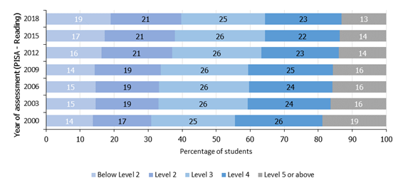 Figure 2. The proportion of students below Level 2 in reading has increased significantly since 2000, whilst the proportion of students working at or above Level 5 has decreased (PISA).