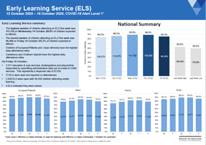Attendance COVID-19: Early learning services 12 to 16 Oct 2020 [PDF 389kB]