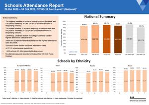 Attendance COVID-19: Schools 26-30 Oct 2020 [PDF 534kB]