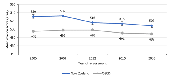 Figure 1. New Zealand's science performance has dropped since 2006 but has remained at a similar level to 2012 and 2015 (PISA)