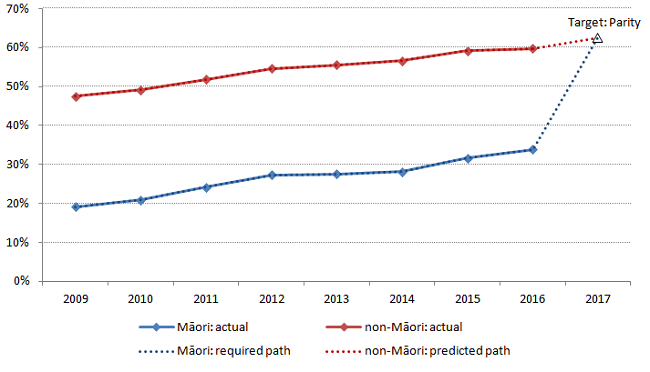 Figure 3.6: Proportion of school leavers gaining NCEA Level 3 or university entrance award, by ethnic group (2009-2015)