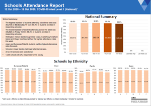 Attendance COVID-19: Early learning services 12-16 Oct 2020 [PDF 389kB]