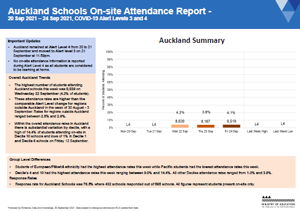 Attendance COVID-19: Auckland Schools 20-24 Sep 2021 [PDF 273.9kB]