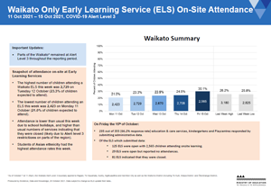 Attendance COVID-19: Early Learning Services: Waikato 11-15 Oct 2021 [PDF 284.7kB]