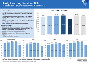 Attendance COVID-19: Early learning services 19 to 23 Oct 2020 [PDF 389kB]