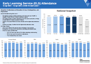Attendance COVID-19: Early learning services Apr 12-16 2021 [PDF 386kB]