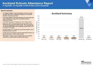 Attendance COVID-19: Year 9-11 Auckland Schools 17-21 Aug 2020 [PDF 874kB]