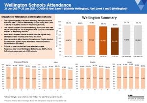 Attendance COVID-19: Wellington Schools Jun 21-25 2021 [PDF 543.1kB]