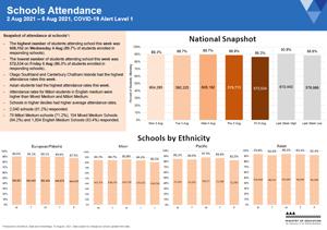 Attendance COVID-19: Schools 2-6 Aug 2021 [PDF 566.9kB]