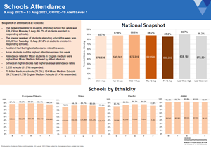Attendance COVID-19: Schools 9-13 Aug 2021 [PDF 566.9kB]