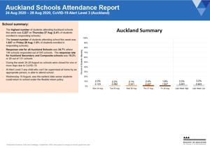 Attendance COVID-19: Auckland Schools 24-28 Aug 2020 [PDF 874kB]