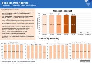 Attendance COVID-19: Schools May 3-7 2021 [PDF 386kB]